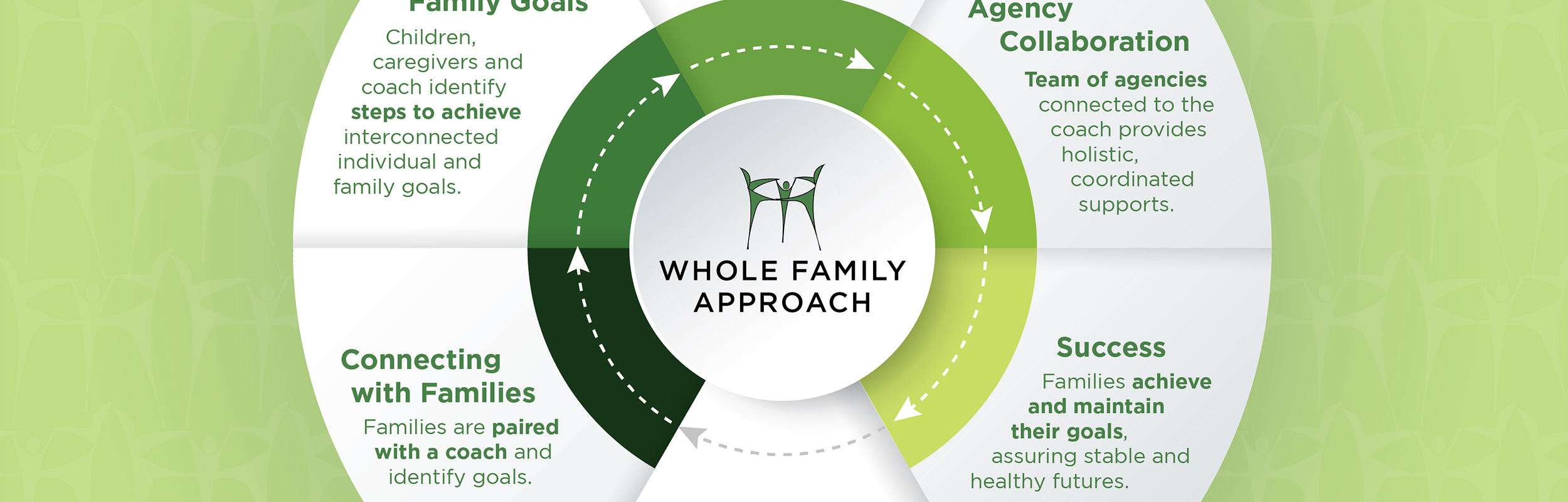 Whole Family Approach Infographic